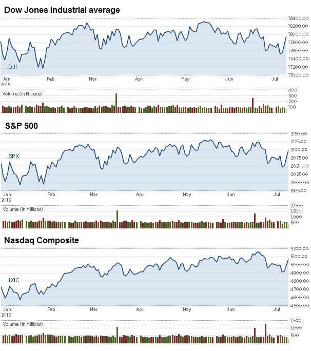 Dow jones binary options strategy