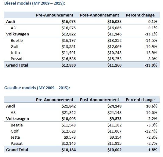 Volkswagen Resale Prices Drop 13 Percent
