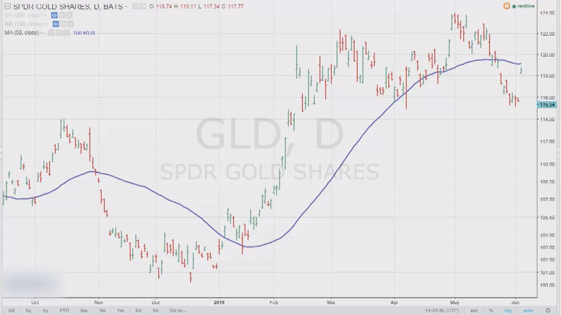 Проблемы на рынке труда в США – благо для золота
