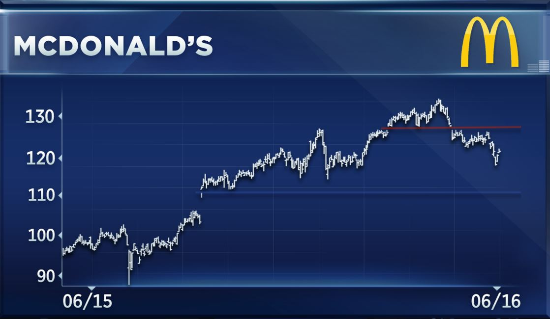 Stock options for mcdonalds