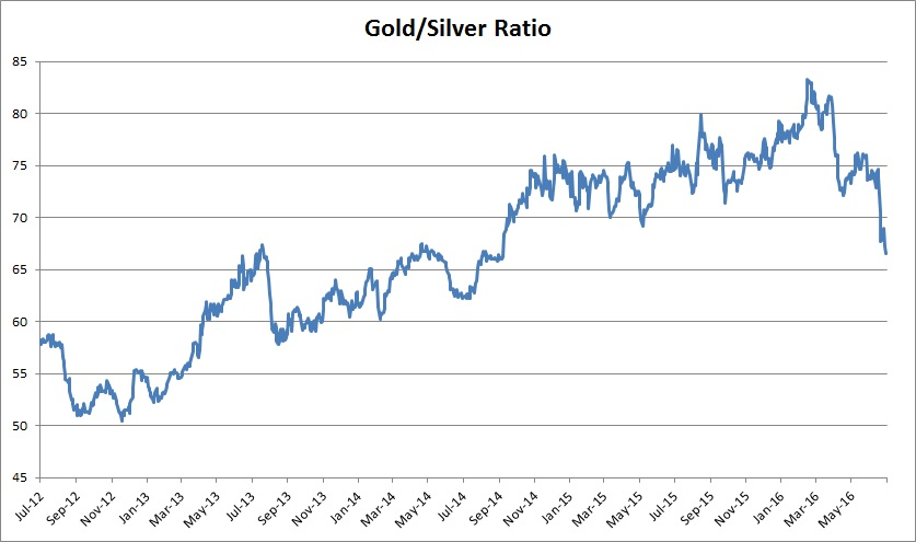 Gold silver ratio continues heading downwards in 2016 for Mixture of gold and silver