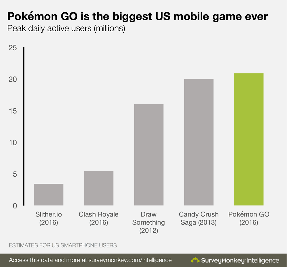 pokemon go now the biggest mobile game in us history