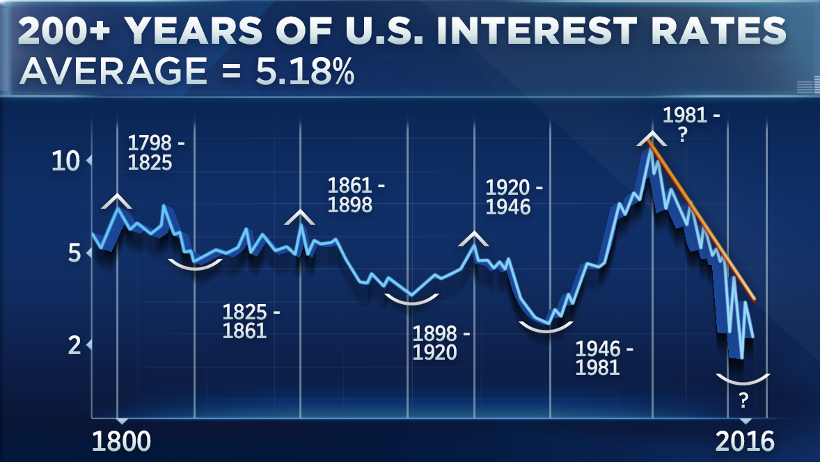 Years of us interest rates in one chart