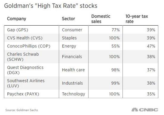 Stocks hit new highs on Trump's 'phenomenal' tax pledge