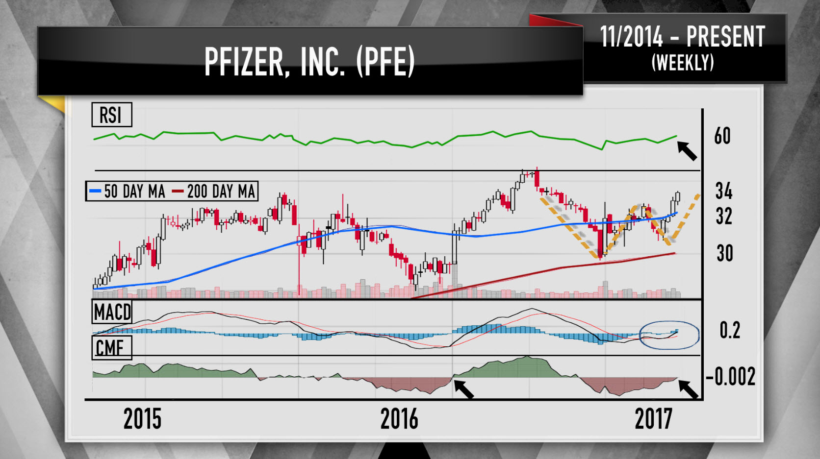 Cramers Charts Uncover 4 Pharma Stocks Ready To Explode Higher