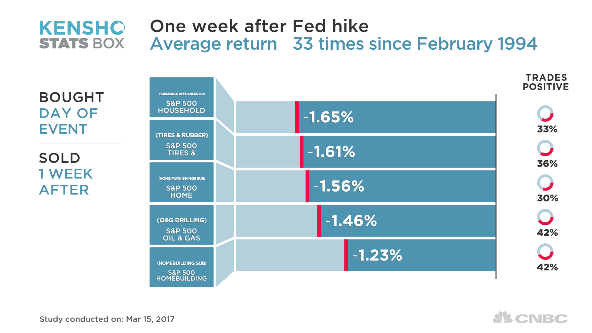 Meanwhile, industries with steady income streams not related to interest rates, like biotech, tend to outperform the market in the week after a hike.
