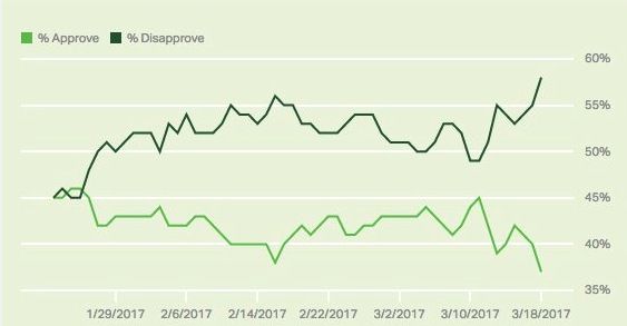 Trump's approval rating keeps sinking to new lows