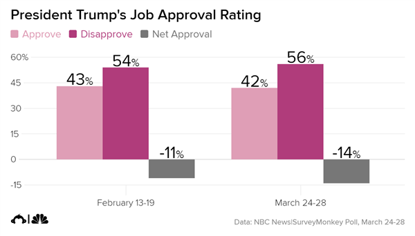 Most disapprove of Trump, except on economy
