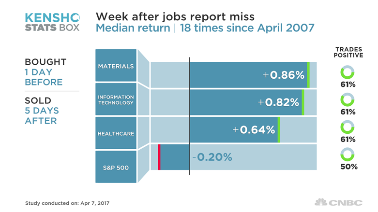 This Is The No 1 Trade Following A Bad Jobs Report History Shows
