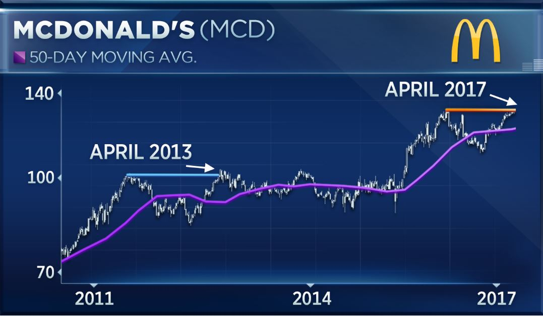 Mcdonalds Hits A Record Highheres Why Some See More Gains Ahead