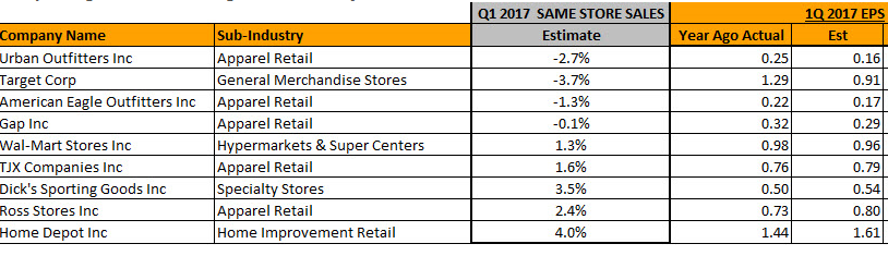 Retailer Earnings Sales Expectations For Week Of May 15