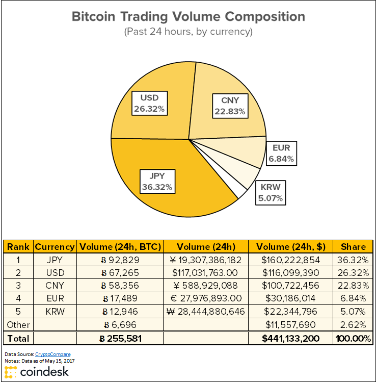 Bitcoin Trading Volume By Country