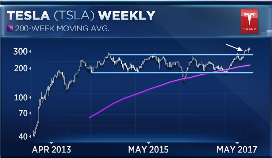 forget what wall street says  u2014 tesla shares are going way