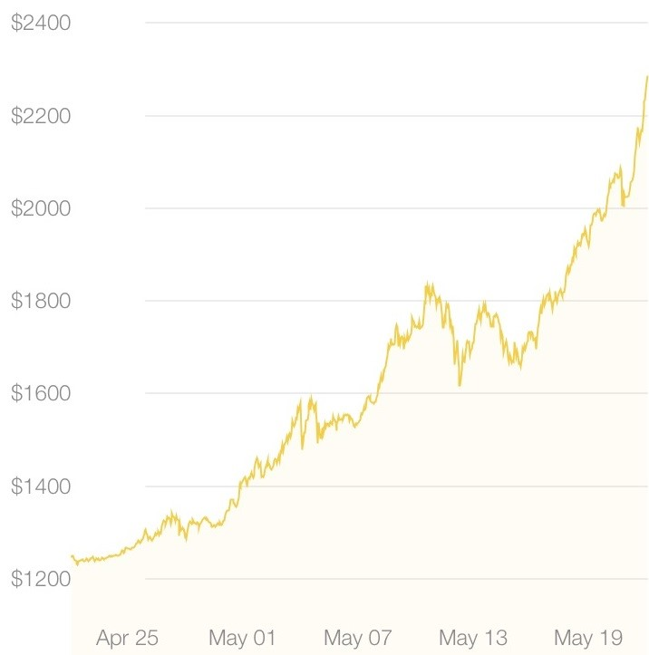 Bitcoin jumps $200 in single day and has nearly doubled in May on surging global demand