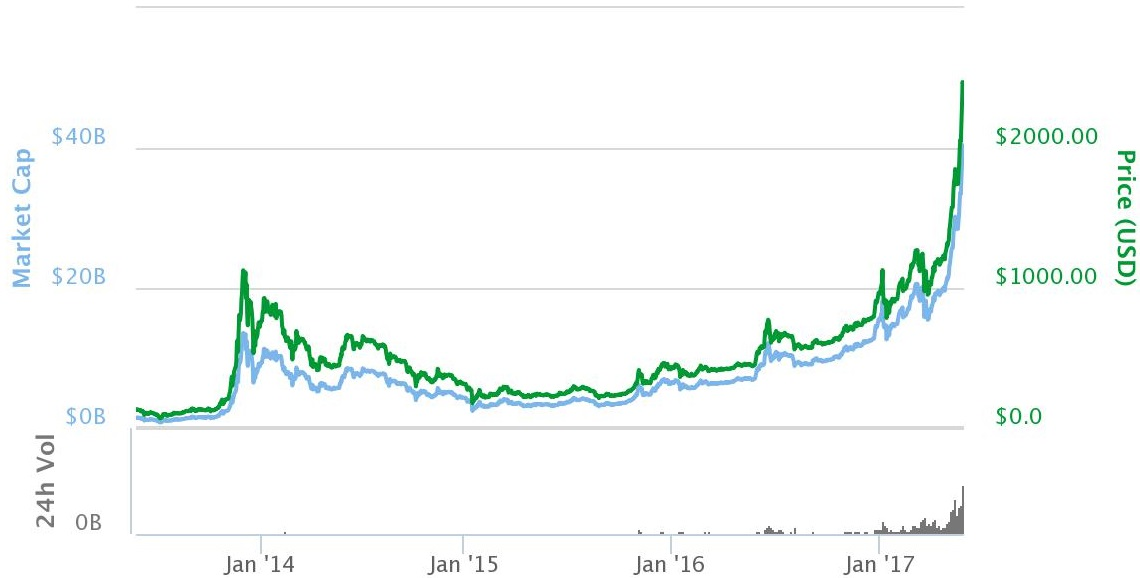 Bitcoin Market Value And Price 2013