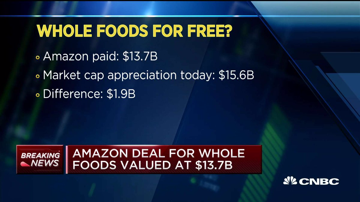 Markets Right Now: Grocers plunge on Amazon deal; Dow gains