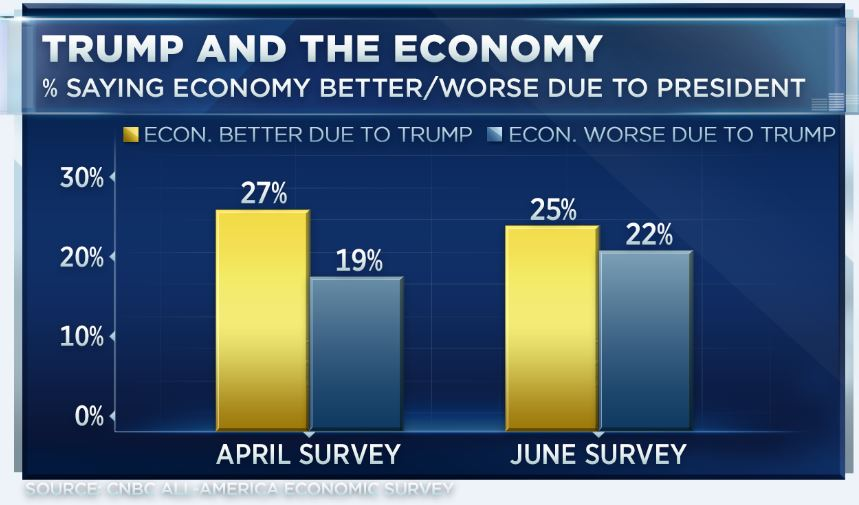 the economy survey The economic survey of 2017-18, prepared by chief economic advisor arvind subramanian and his team was a thorough reading of the survey suggests all is not well with the indian economy --the.