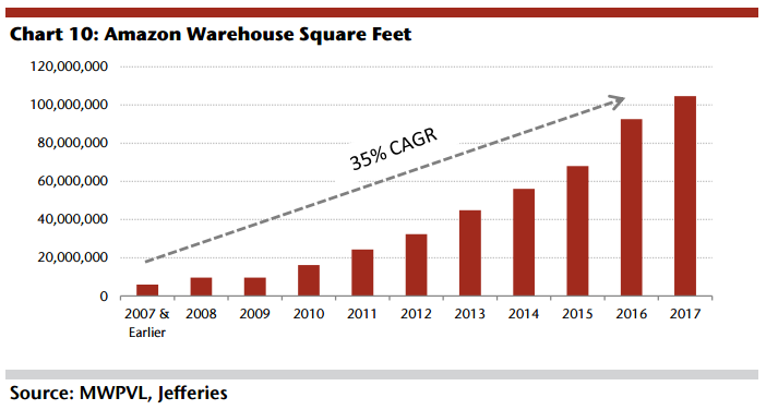 The US lacks enough warehouses to support e-commerce growth
