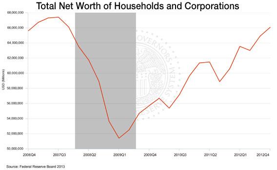 net worth charts