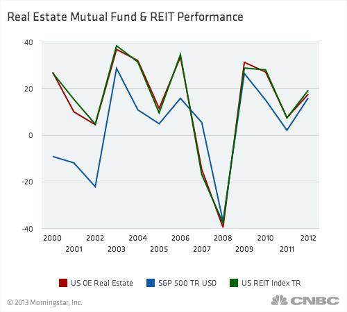 Real Estate Reit : Real estate funds no longer living on easy street