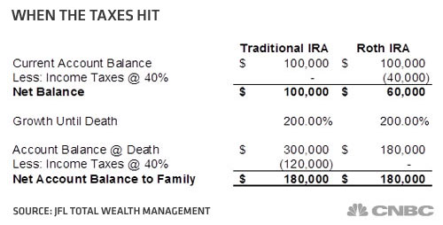 Should I Convert My Traditional Ira To A Roth Ira