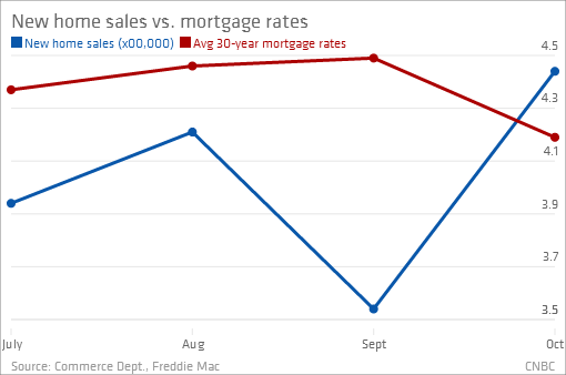 Chart Of The Day Rates Fall And House Sales Soar. Health Care Navigation Selling Auto Insurance. Medical Billing Agency Auto Insurance Seattle. Laser Eye Surgery Bay Area Victim Of Id Theft. Petroleum Technology Degree Online. Best Anti Spyware For Mac Machine Shop Safety. North Carolina Dodge Dealerships. Media Stands With Storage Home Mortage Loans. Online Cswe Accredited Msw Programs