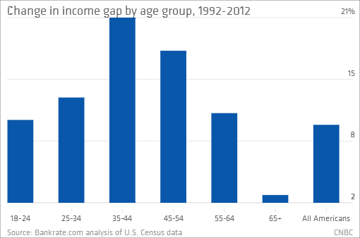 Income Gap Widens 10% Over Past 20 Years; Divide Growing Fastest Among 35 to 44 Year-Olds