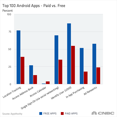 android apps top free 100