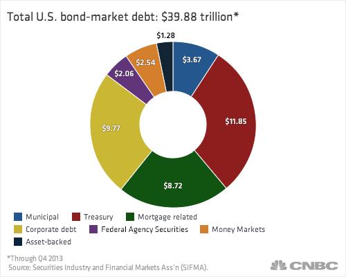 Investing in bonds vs bond funds