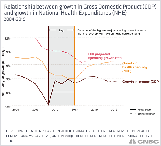 relationship between gdp and inflation rate