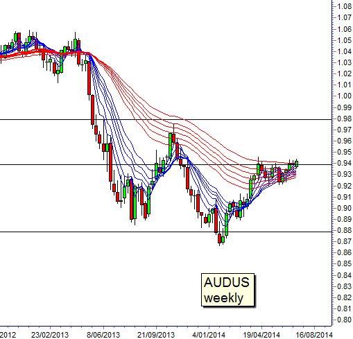 AUD/USD Guppy Pattern