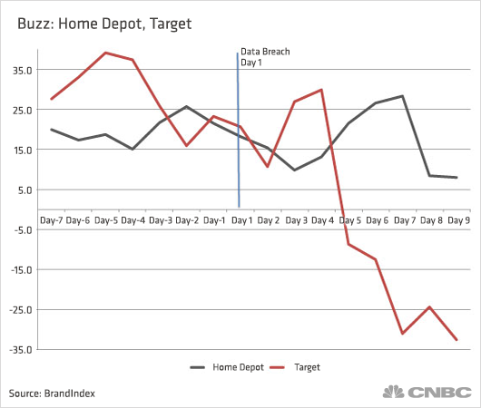 Home depot s pr problems dwarfed by target breach