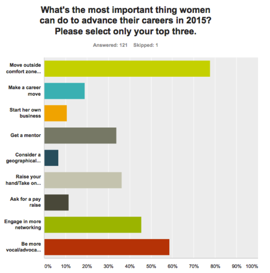 The FWA survey was conducted in February and asked respondents: What's the most important thing women can do to advance their careers in 2015?