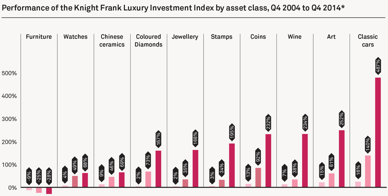 http://fm.cnbc.com/applications/cnbc.com/resources/files/2015/03/04/knight-frank-luxury-investment-index-2.jpg