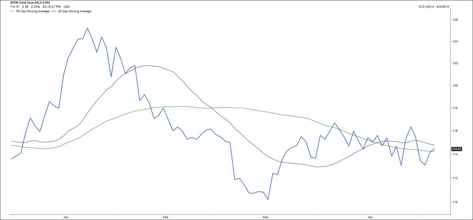 Biểu đồ giá vàng và các đường phân tích MA