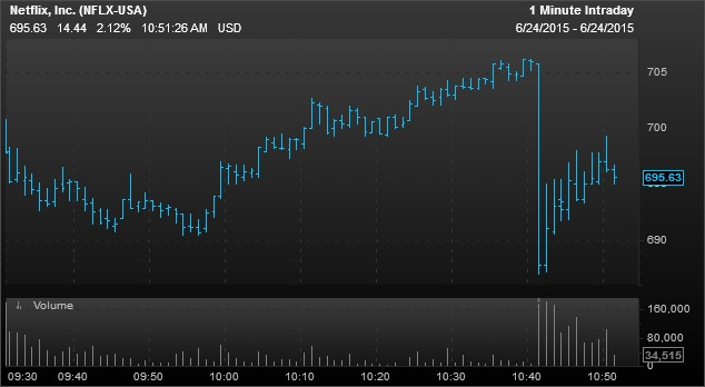 carl icahn sells last of netflix shares