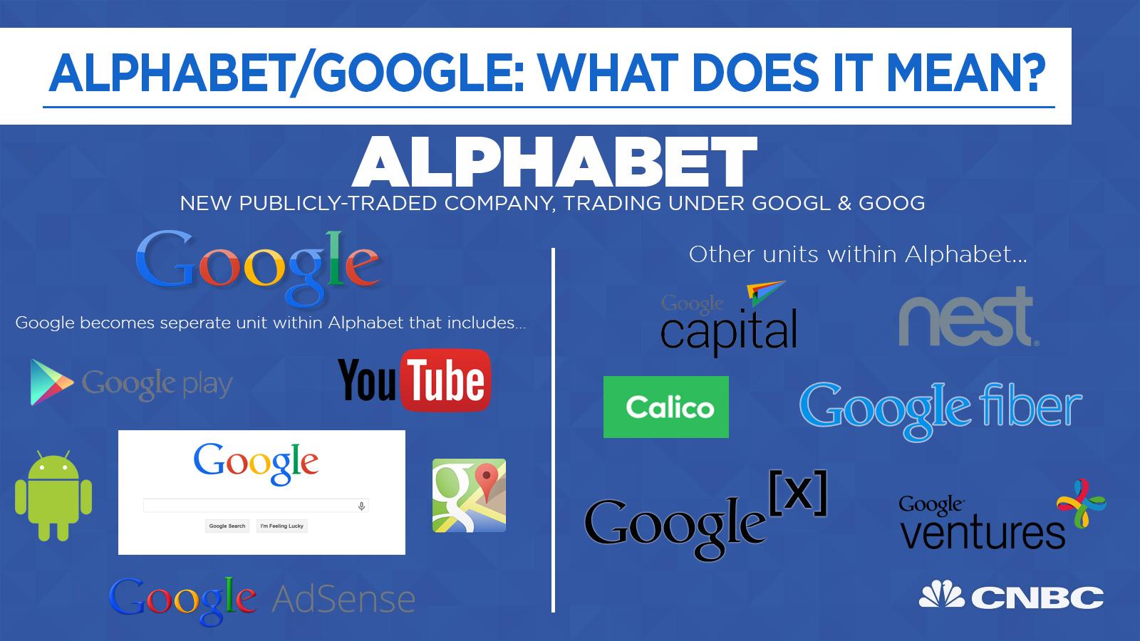 Công ty mẹ Alphabet sẽ nắm toàn bộ mọi hoạt động của Google. Ảnh CNBC