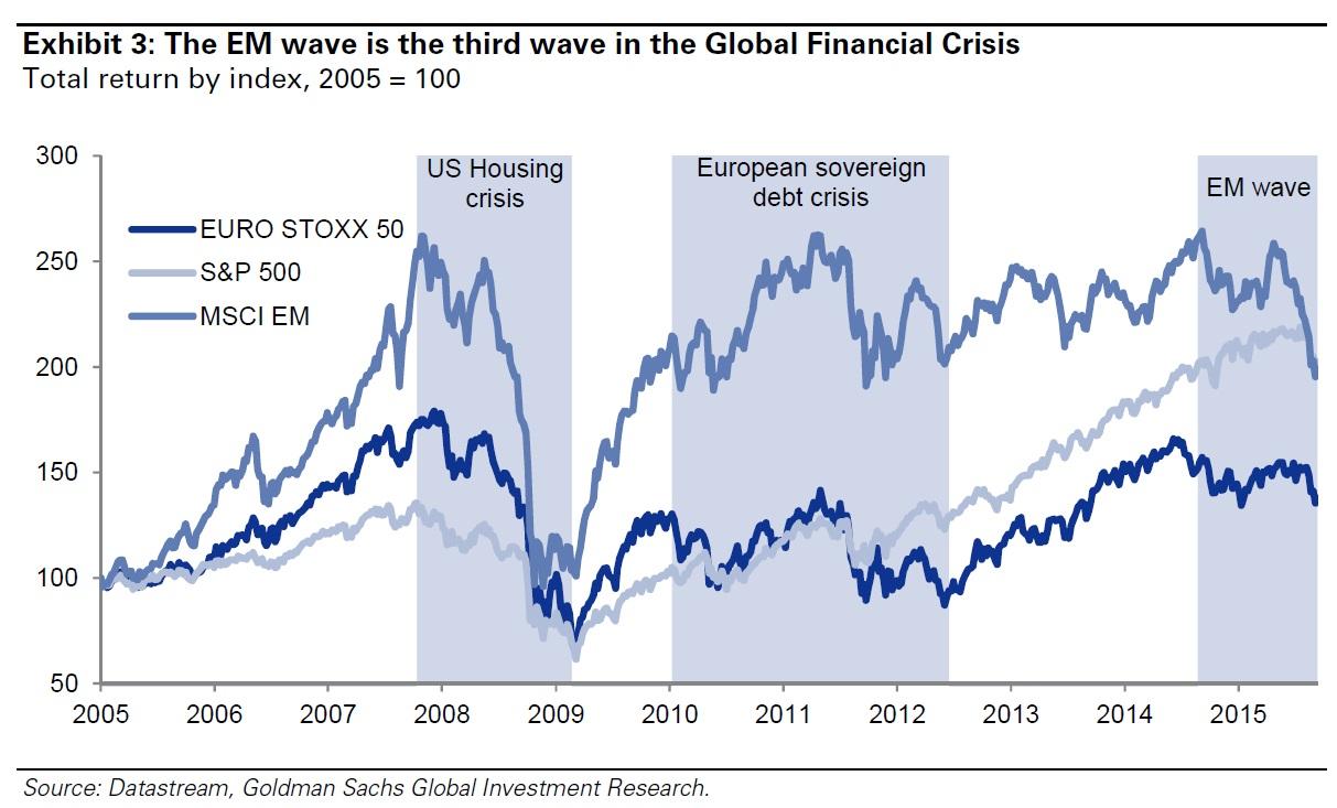Arenevate turgude kriis on globaalse finantskriisi kolmas laine