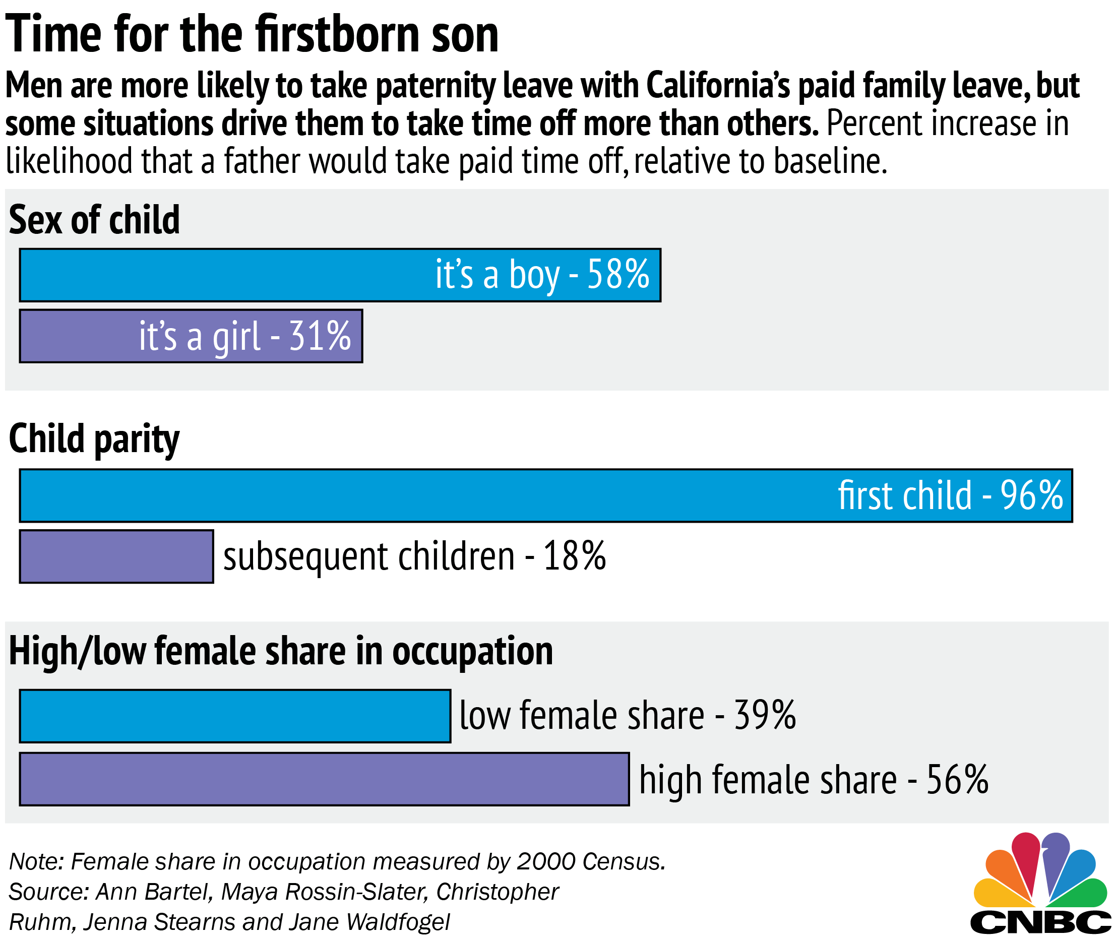 Zuckerberg Excluded, Not Many Men Are Taking Paternity Leave. Pos Inventory Software Free Avensis Vs Camry. Addiction To Methadone Boston Nursing Schools. What Are Some Good Colleges Tips For Taxes. Rn To Bsn Programs In Ohio Text Relay Service. Cisco Managed Services It Workflow Management. Philadelphia Flyers Credit Card. Fairfax Maxillofacial Surgery. Blackbox Network Services Refi Interest Rate