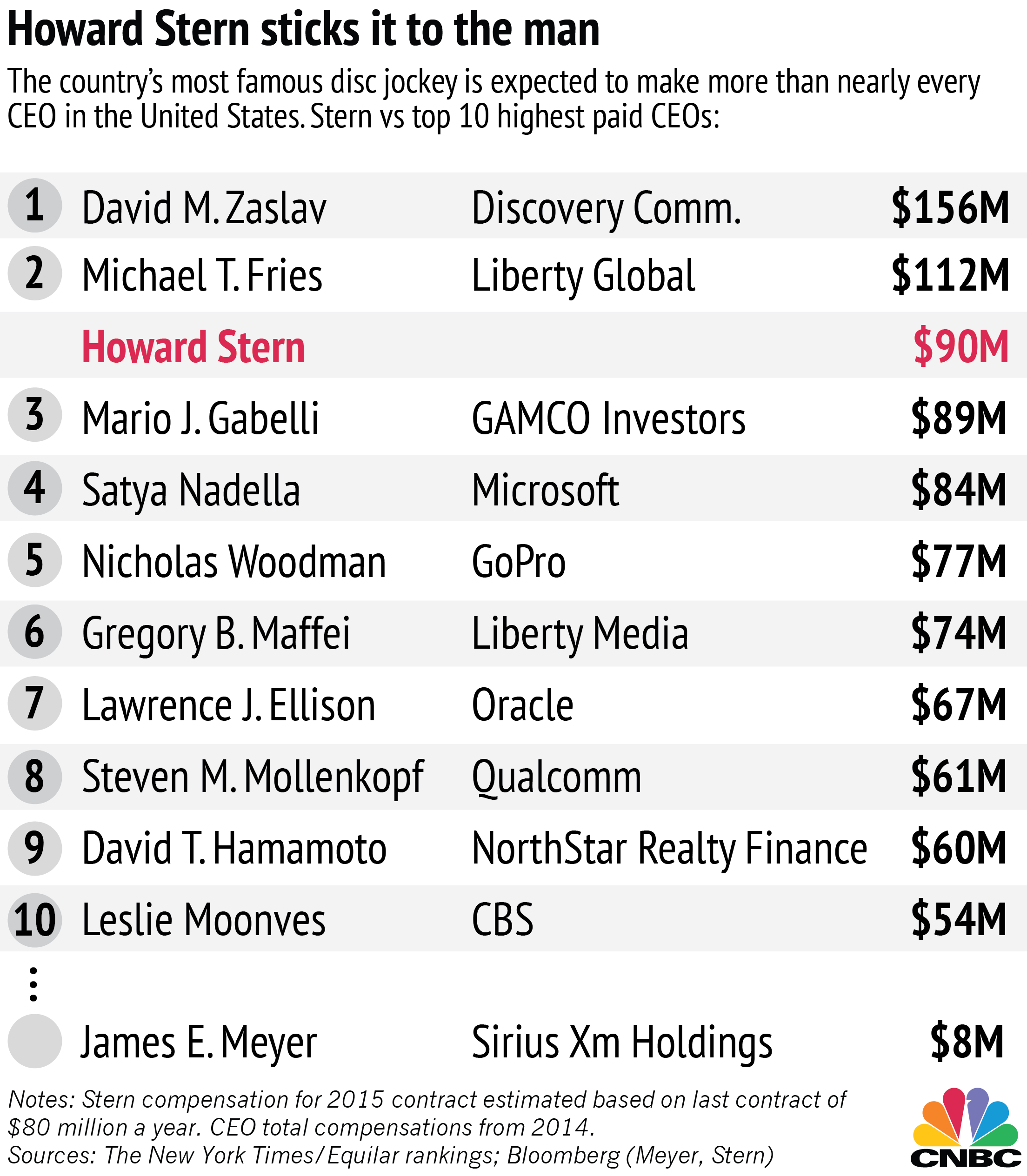 how much do ceos and top In its analysis of 3,929 charities, the charity research group found that 11 nonprofits paid their ceos more than $1 million in annual salary and bonuses in 2011.