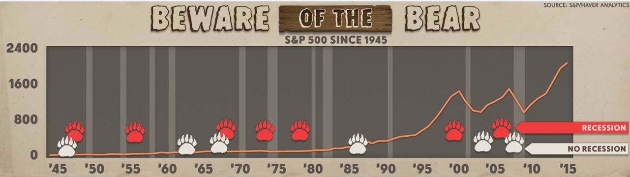 A timeline of bear markets juxtaposed with the timing of recessions.