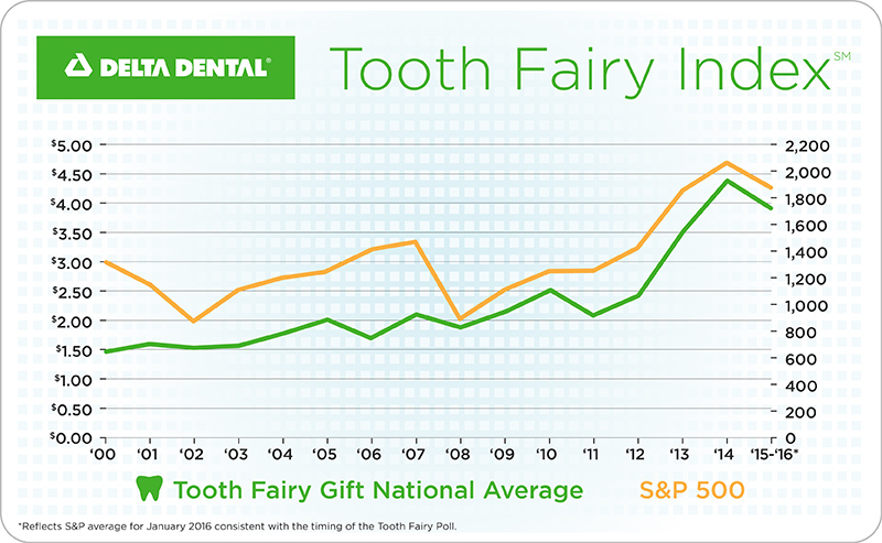 insurance group delta dental has also been tracking average tooth fairy rewards since 1998 and comparing their results to stock market activity