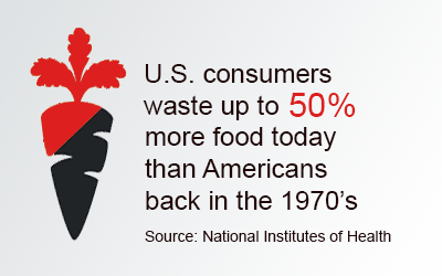 American's waste up the 50% more food today than in the 1970's.