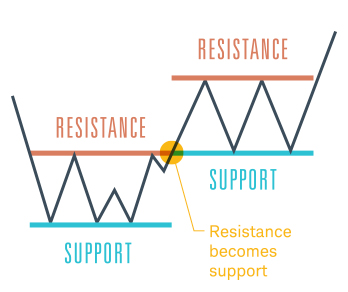 Trading strategy based on support and resistance