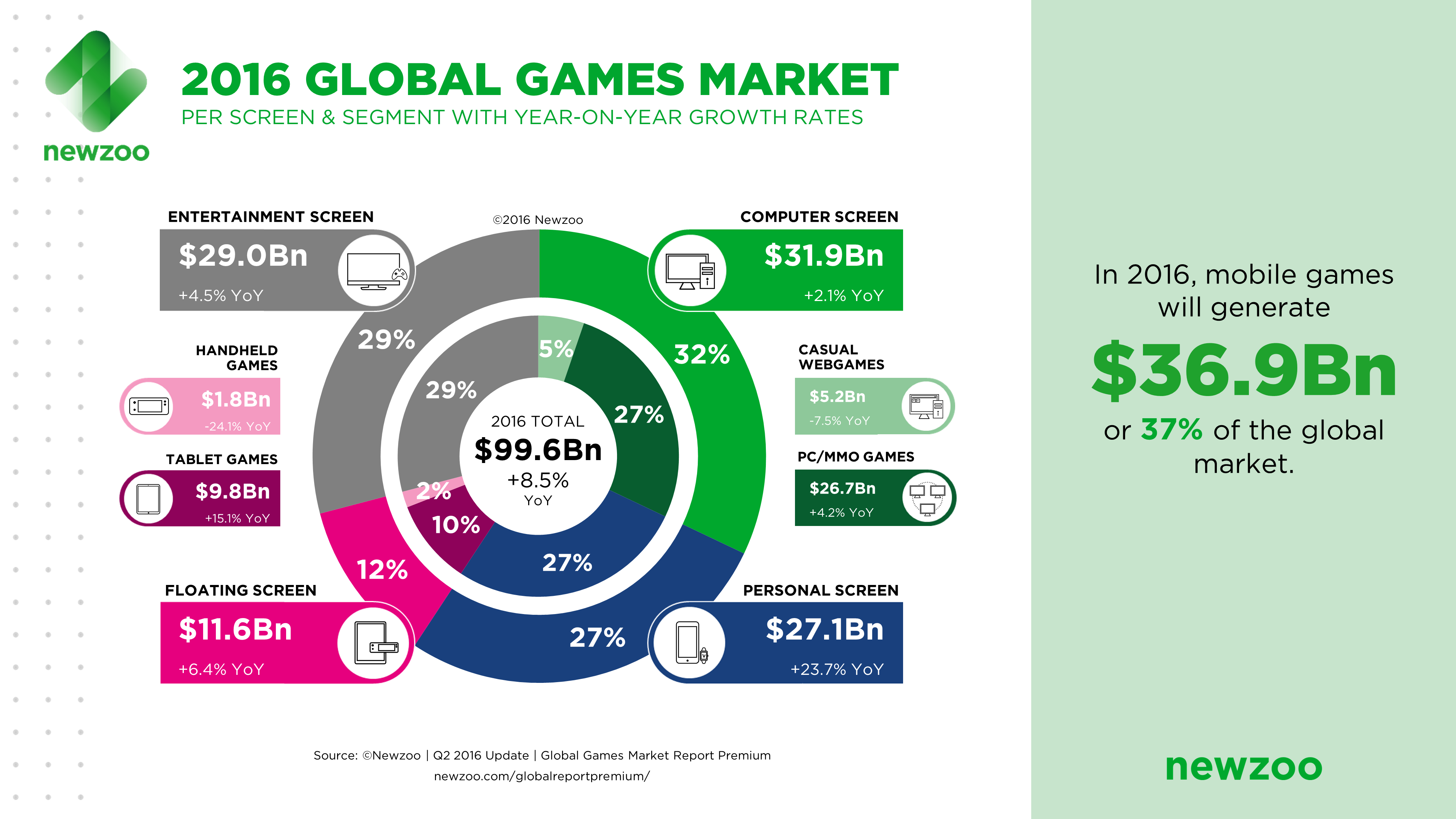 video gaming industry Want to see some juicy data about video game industry check out our ultimate list of the most recent stats & trends about pc gaming, console gaming, mobile gaming, and.