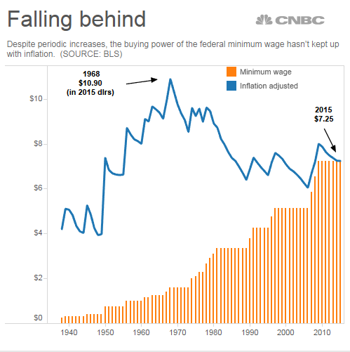 Adjusted For Inflation The Federal Minimum Wage Is Worth
