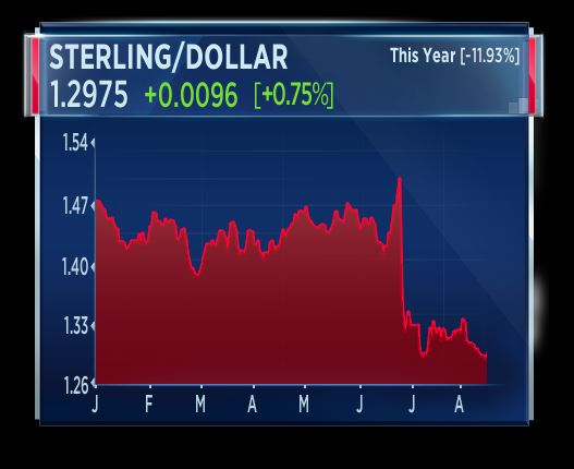 Sterling leaps against the dollar after prices hike
