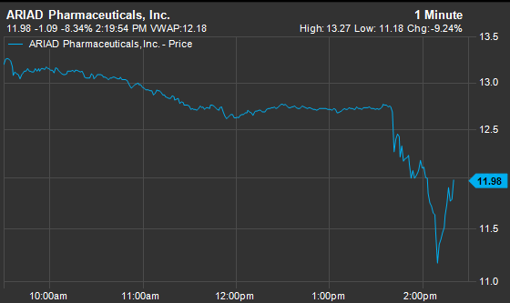 What's in Supernus Pharmaceuticals Inc After Today's Significant Decline?