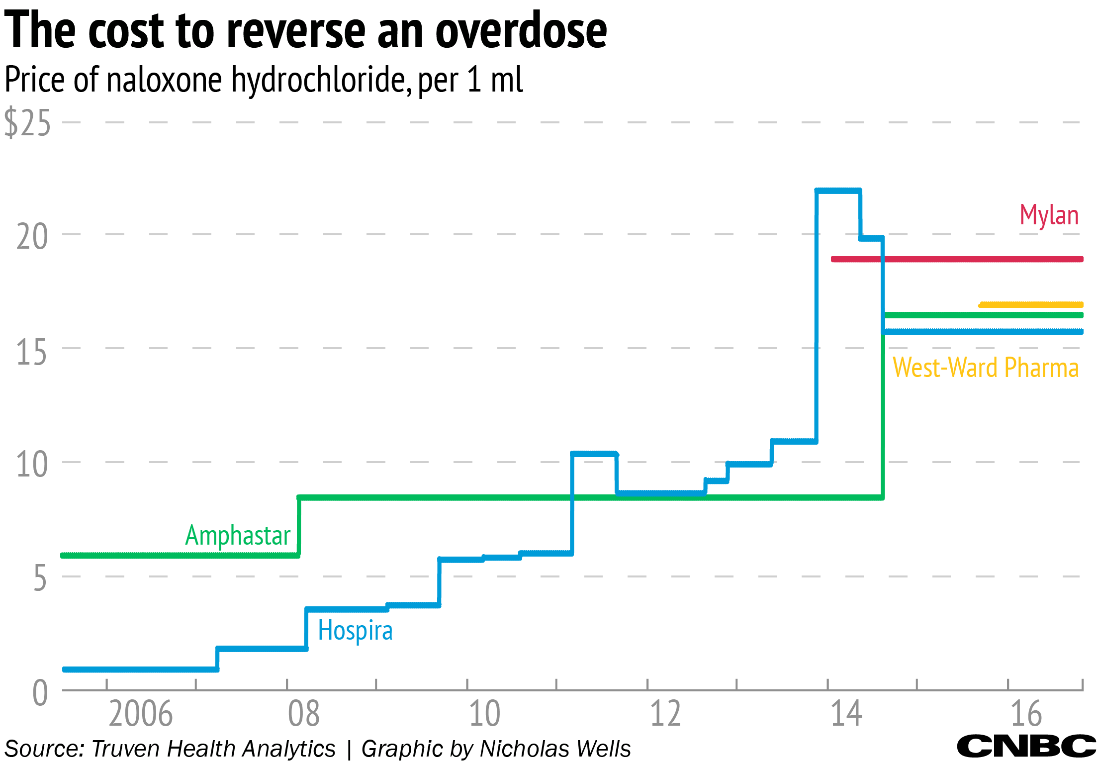 As Opioid Epidemic Worsens The Cost Of Waking Up From An Overdose