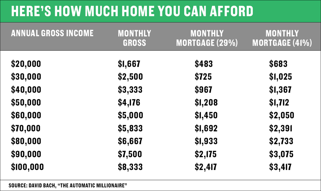 Here 39 S How To Figure Out How Much Home You Can Afford